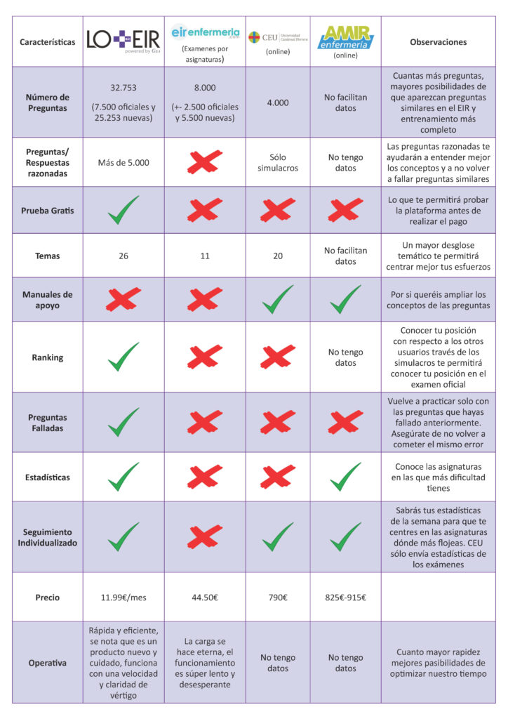 Plataformas Online para Preparar el Examen EIR.